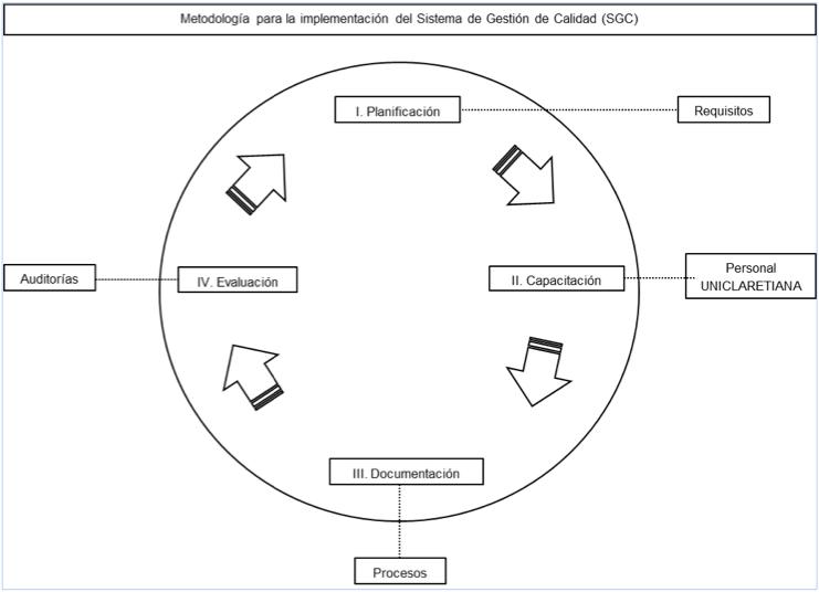 sincla-metodologia-implementacion-sgc