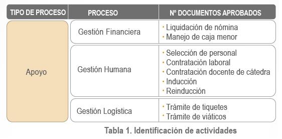 Tabla1_Identificacion_de_actividades
