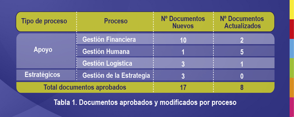 tabla documentos aprobados y modificados
