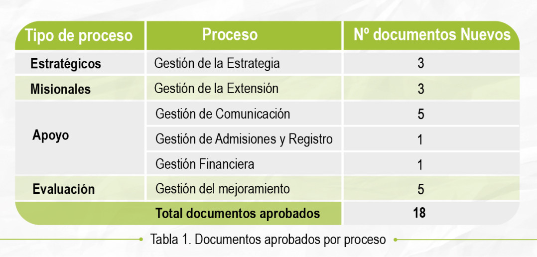 Tabla_1_documentos_aprobados_por_procesos